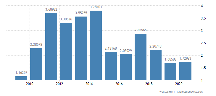 cambodia agricultural raw materials exports percent of merchandise exports wb data
