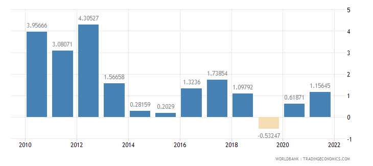 cambodia agriculture value added annual percent growth wb data