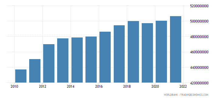 cambodia agriculture value added constant 2000 us dollar wb data