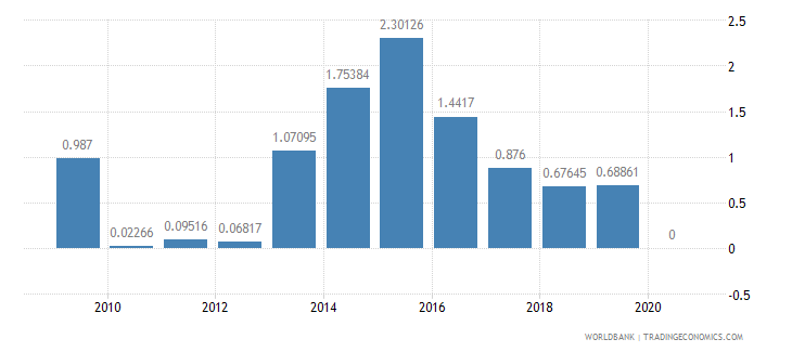 cambodia air transport freight million ton km wb data