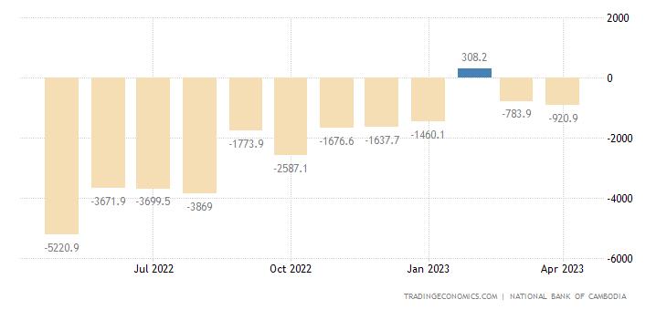 Cambodia Balance of Trade