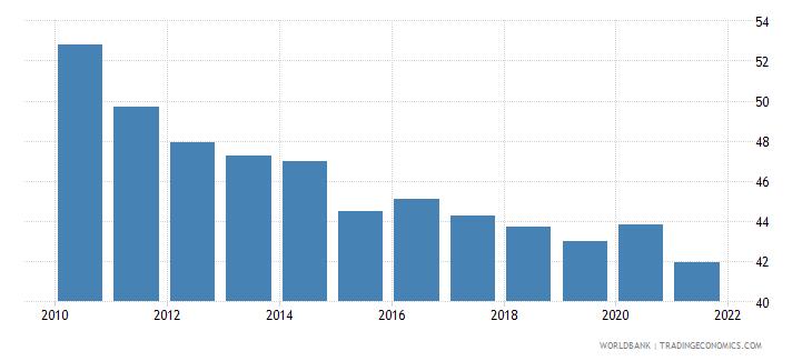 cambodia bank cost to income ratio percent wb data