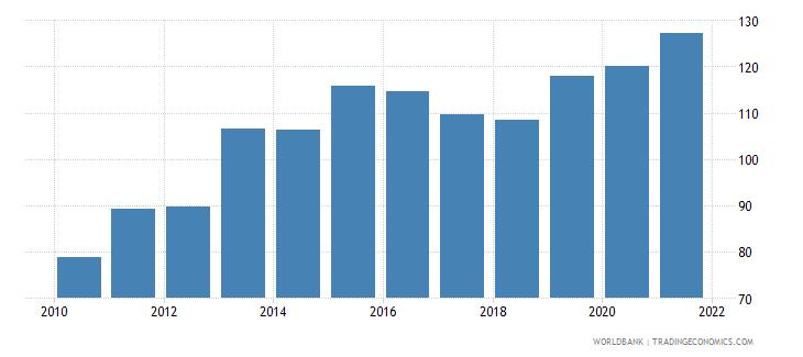 cambodia bank credit to bank deposits percent wb data
