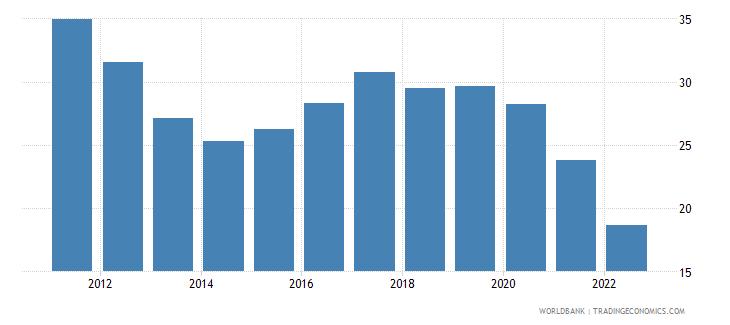 cambodia bank liquid reserves to bank assets ratio percent wb data