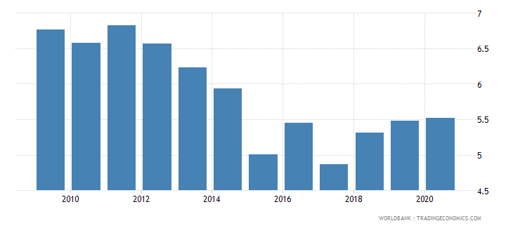 cambodia bank net interest margin percent wb data