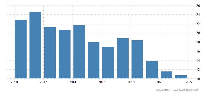 cambodia bank noninterest income to total income percent wb data