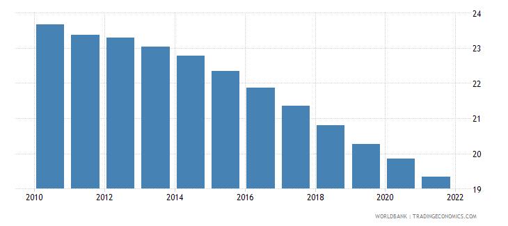 cambodia birth rate crude per 1 000 people wb data