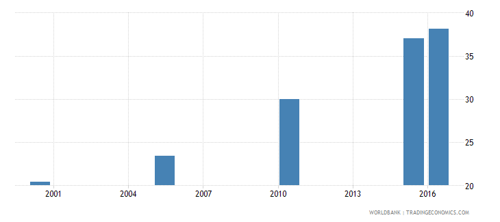 cambodia cause of death by non communicable diseases ages 15 34 female percent relevant age wb data