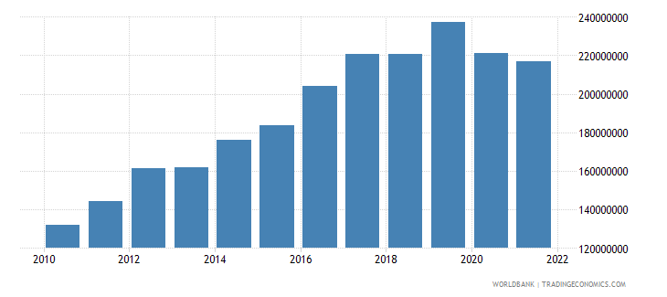 cambodia changes in inventories us dollar wb data