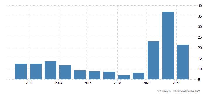 cambodia communications computer etc percent of service exports bop wb data