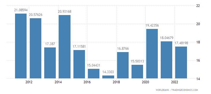 cambodia communications computer etc percent of service imports bop wb data