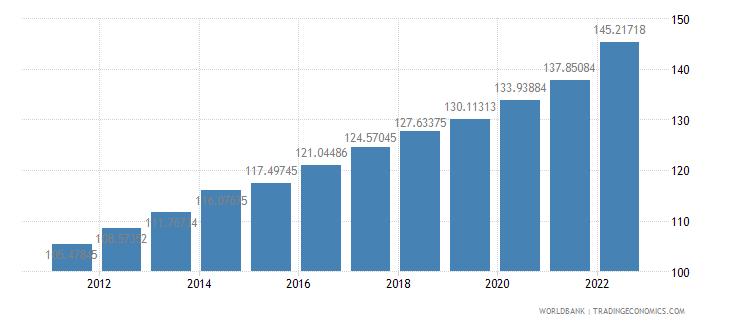cambodia consumer price index 2005  100 wb data