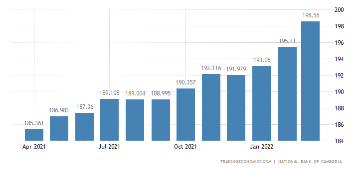Cambodia Consumer Price Index Cpi
