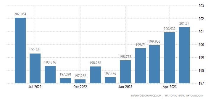 Cambodia Consumer Price Index Cpi Phnom Penh