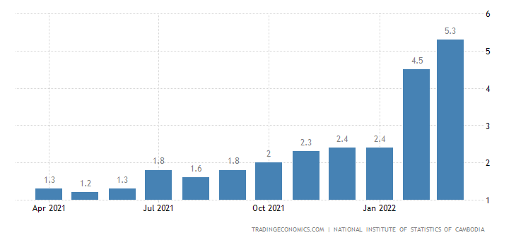 Cambodia Core Inflation Rate