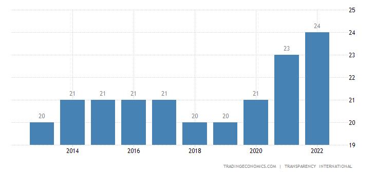 Cambodia Corruption Index