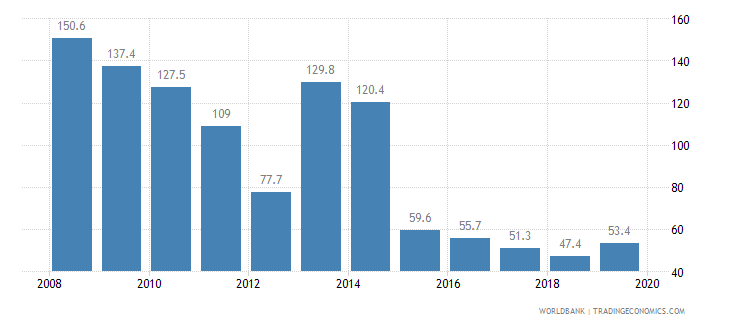 cambodia cost of business start up procedures percent of gni per capita wb data