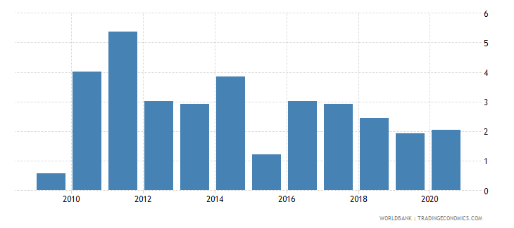 cambodia cpi price percent y o y nominal seas adj  wb data