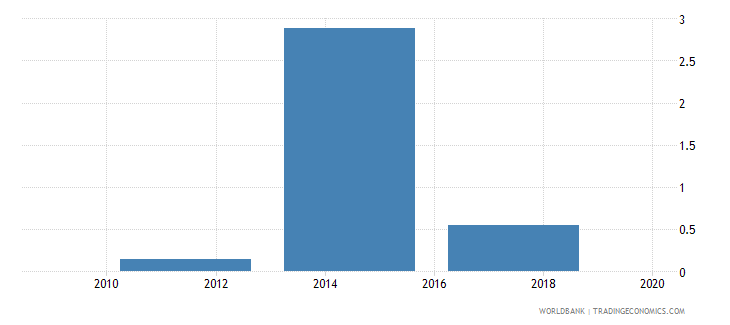 cambodia credit card percent age 15 wb data