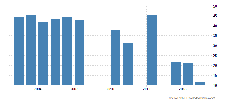 cambodia cumulative drop out rate to the last grade of primary education female percent wb data