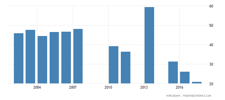 cambodia cumulative drop out rate to the last grade of primary education male percent wb data