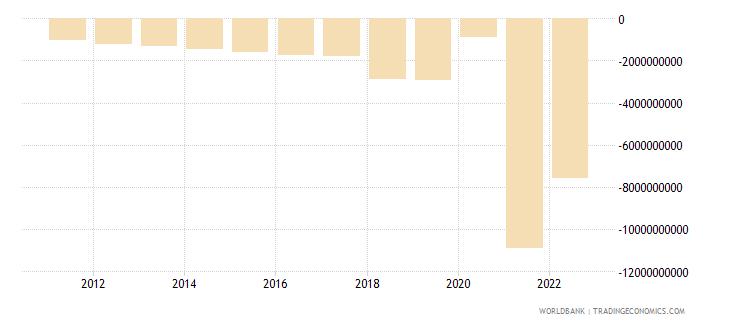 cambodia current account balance bop us dollar wb data