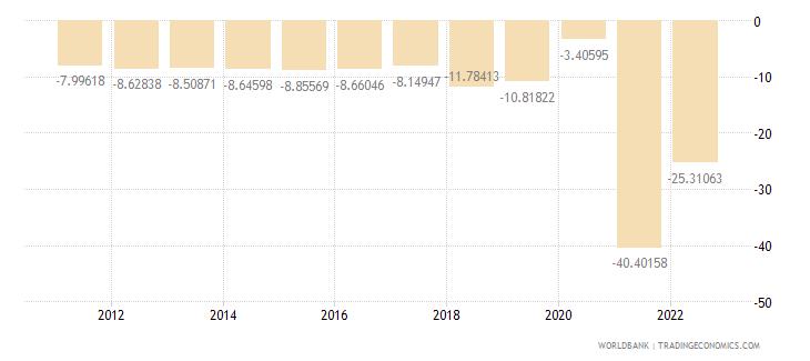 cambodia current account balance percent of gdp wb data