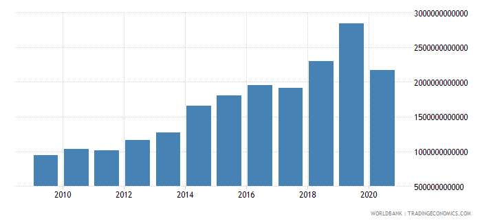 cambodia customs and other import duties current lcu wb data