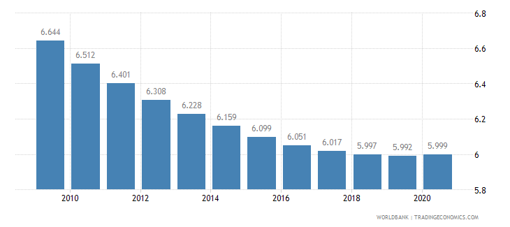cambodia death rate crude per 1 000 people wb data