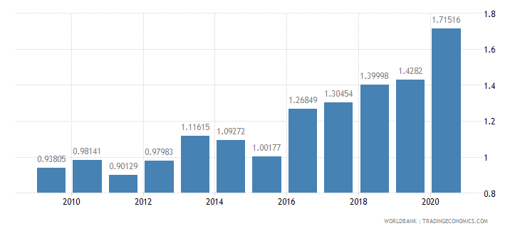 cambodia debt service ppg and imf only percent of exports excluding workers remittances wb data