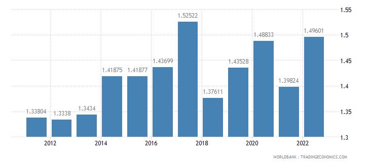 cambodia deposit interest rate percent wb data