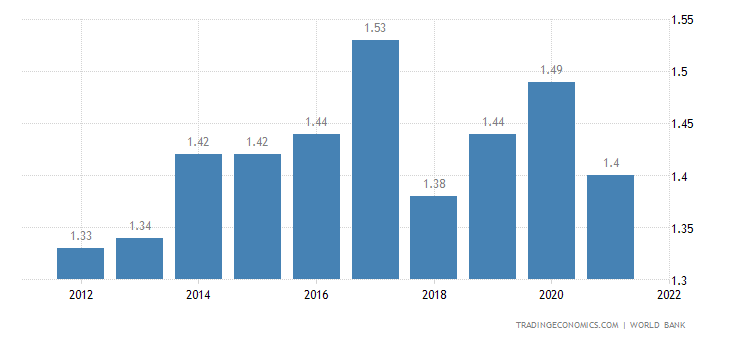Deposit Interest Rate in Cambodia