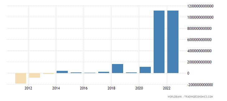 cambodia discrepancy in expenditure estimate of gdp constant lcu wb data