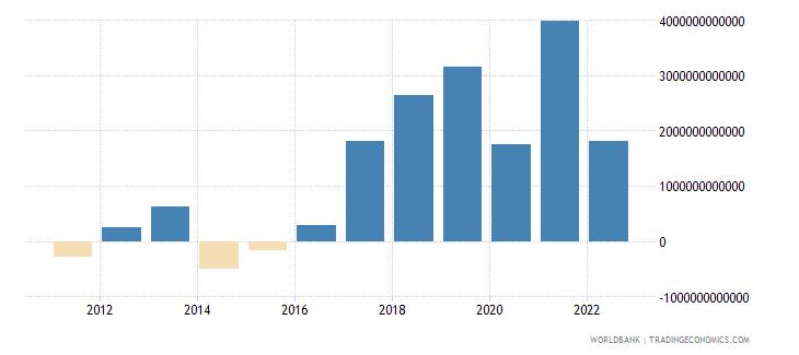 cambodia discrepancy in expenditure estimate of gdp current lcu wb data