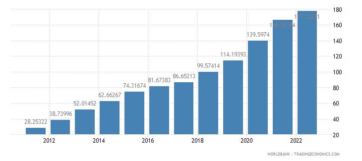 cambodia domestic credit to private sector percent of gdp wb data