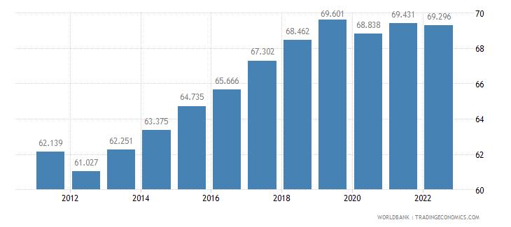 cambodia employment to population ratio 15 plus  female percent wb data