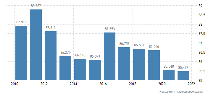cambodia employment to population ratio 15 plus  male percent wb data
