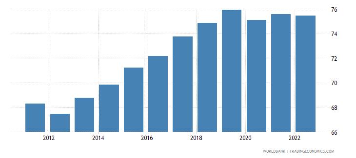 cambodia employment to population ratio 15 plus  total percent wb data