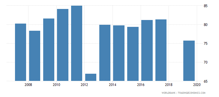 cambodia employment to population ratio 15 total percent national estimate wb data