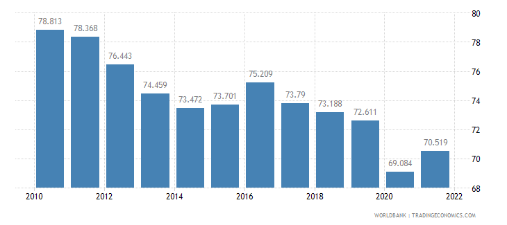 cambodia employment to population ratio ages 15 24 male percent wb data