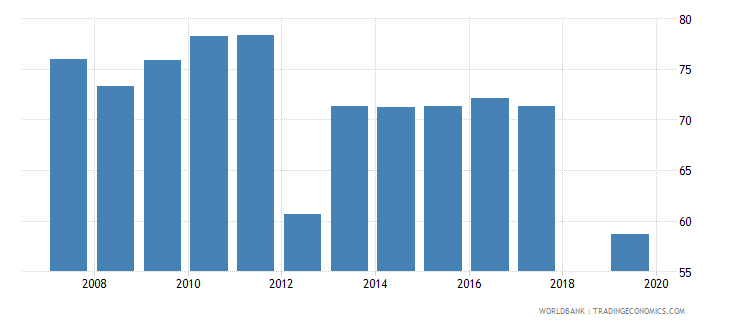 cambodia employment to population ratio ages 15 24 total percent national estimate wb data