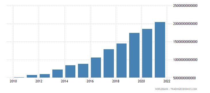 cambodia expense current lcu wb data