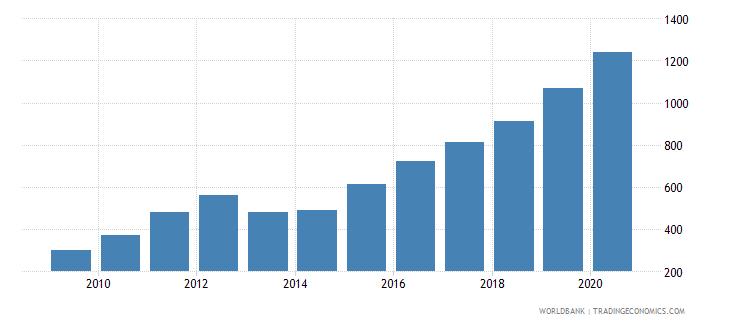cambodia export value index 2000  100 wb data