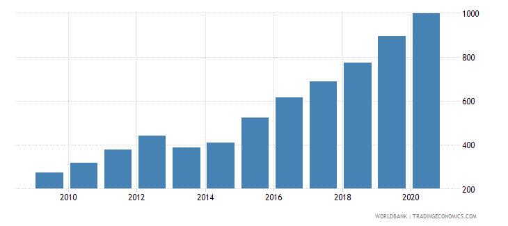 cambodia export volume index 2000  100 wb data