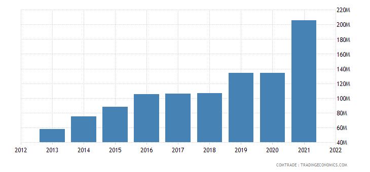 cambodia exports australia