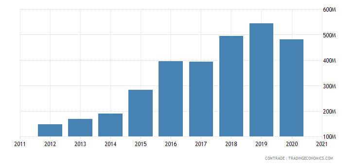 cambodia exports belgium