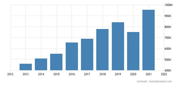 cambodia exports canada