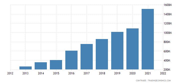 cambodia exports china