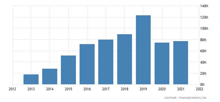 cambodia exports czech republic