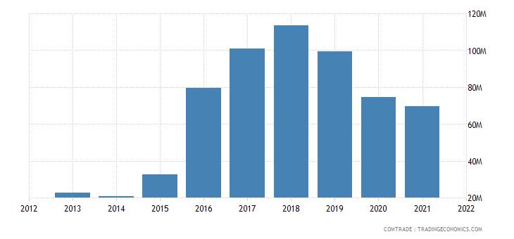 cambodia exports denmark